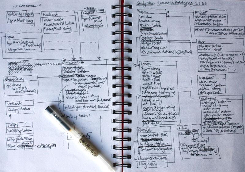 Candyland | System Diagram