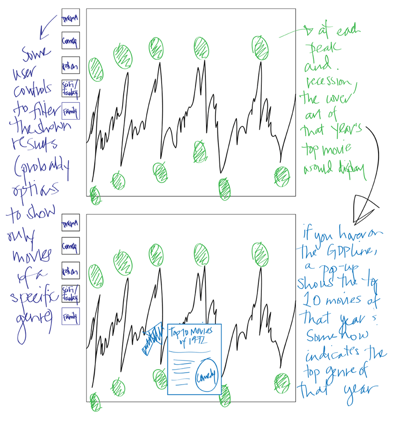 The [Box Office] Economics of Emotions | Original Concept Sketch