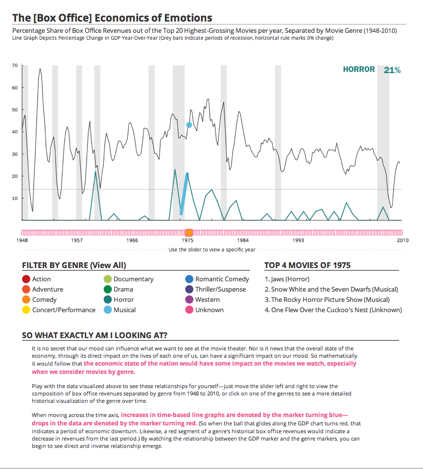 The [Box Office] Economics of Emotions | Detail View