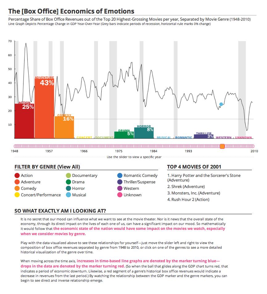 The [Box Office] Economics of Emotions